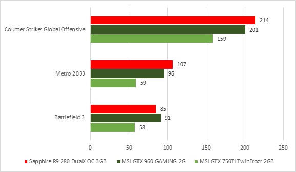 MSI GTX 960 Gaming 2G Compare